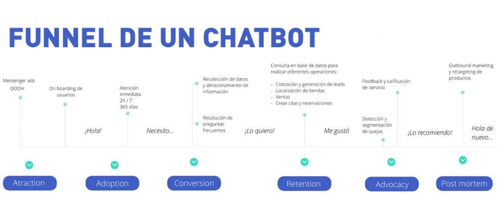 Chatbots Marketing Automation