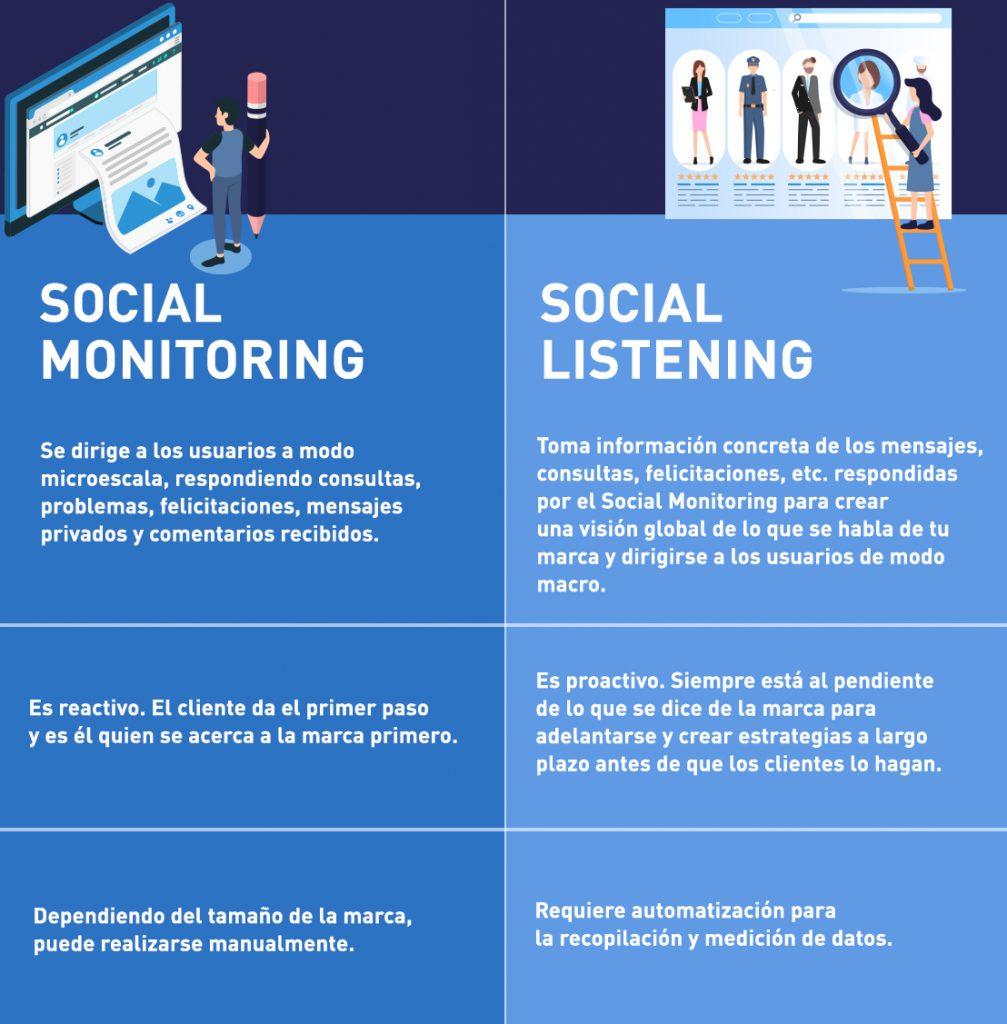 Características de las estrategias de social monitoring y social listening.