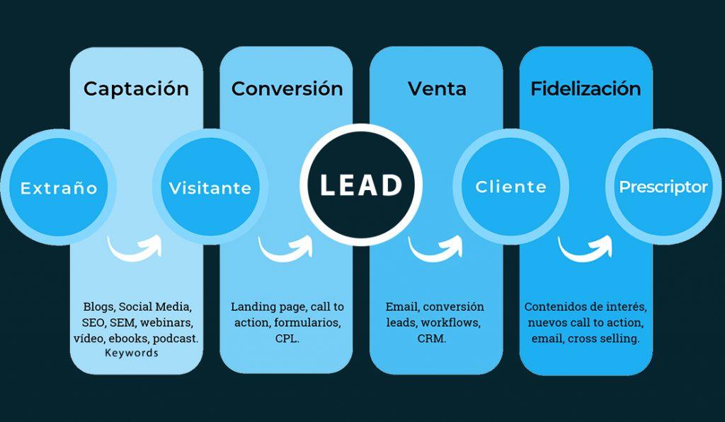 Esquema que ilustra las etapas de interacción entre cliente y marca.