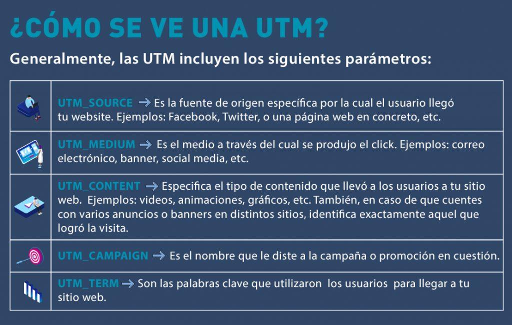 Esquema que muestra los parámetros que incluyen las UTM.